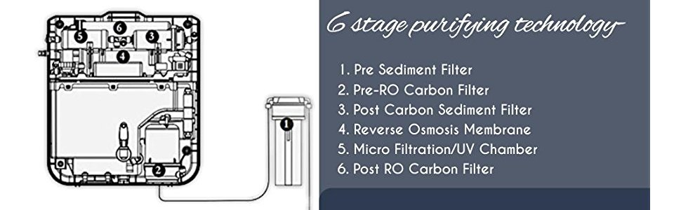 6 stage purifying technology