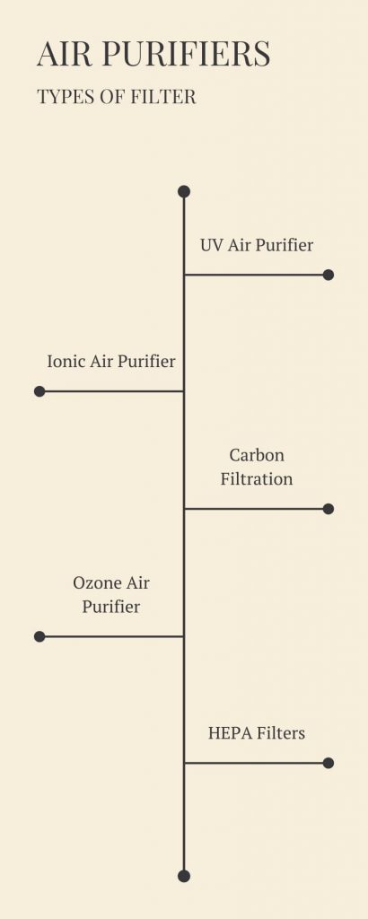 air purifier tYpes of filter
