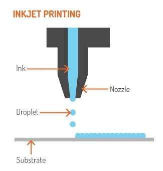 inkjet printing process and technology