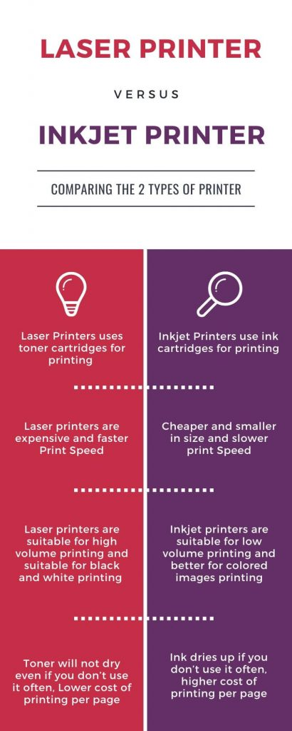 laser printer vs inkjet printer