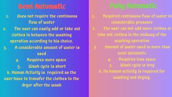 Semi Automatic vs fully automatic washing machines